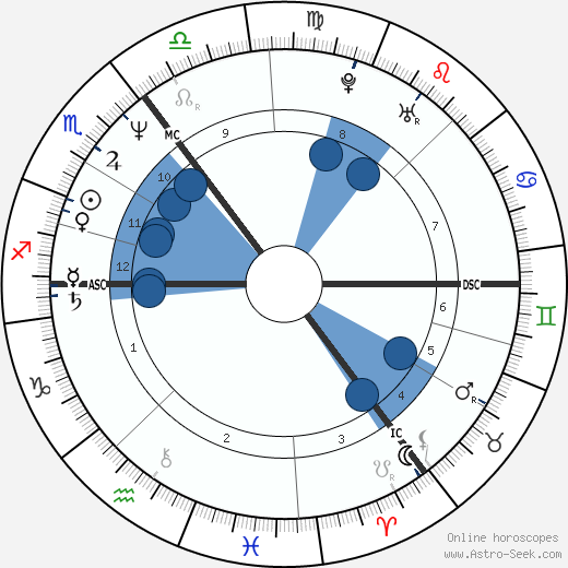 Ronald Schill horoscope, astrology, sign, zodiac, date of birth, instagram