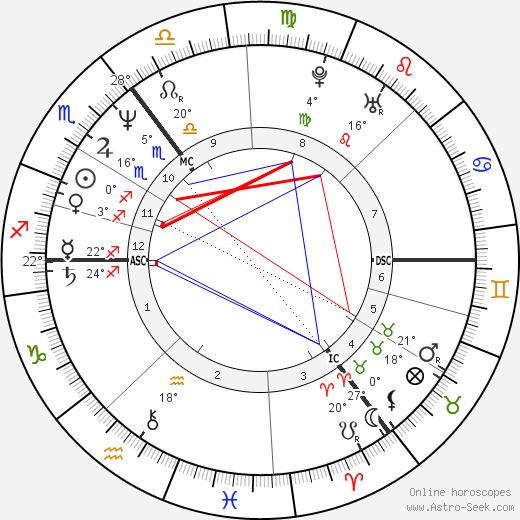 Ronald Schill birth chart, biography, wikipedia 2018, 2019