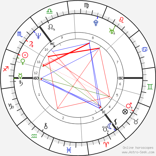 Ronald Schill astro natal birth chart, Ronald Schill horoscope, astrology