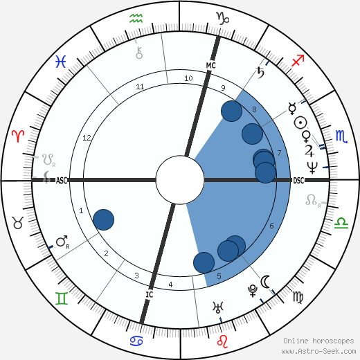 Santina & Giuseppina Foglia wikipedia, horoscope, astrology, instagram