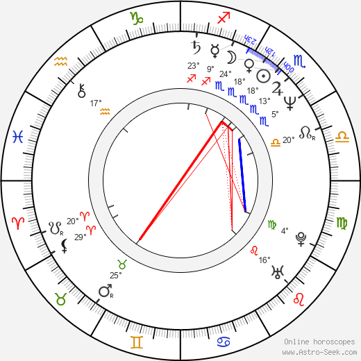 Scott Plank birth chart, biography, wikipedia 2019, 2020