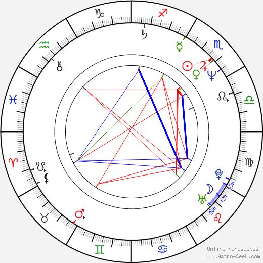 Shaun Johnston день рождения гороскоп, Shaun Johnston Натальная карта онлайн