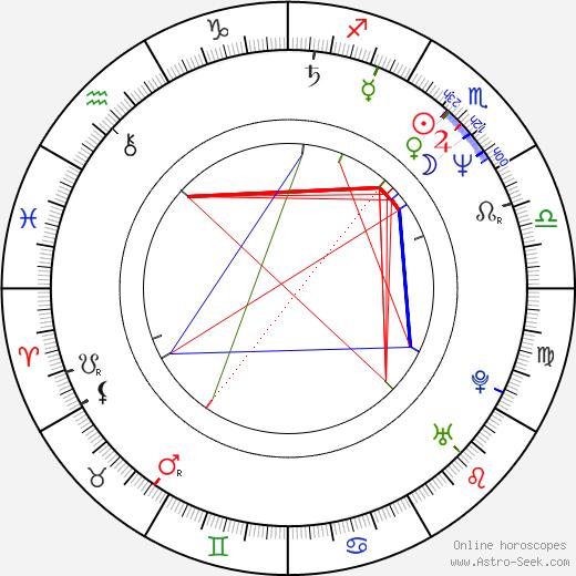 Stephen Herek день рождения гороскоп, Stephen Herek Натальная карта онлайн
