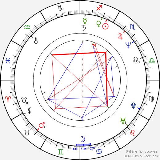 Том Мэтьюз Thom Mathews день рождения гороскоп, Thom Mathews Натальная карта онлайн