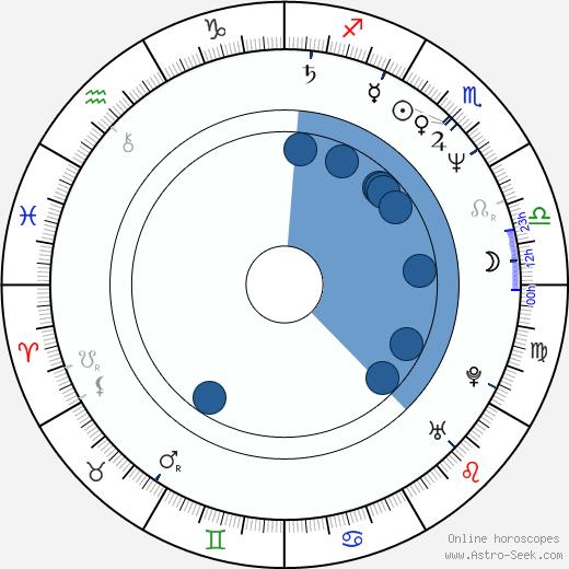 Torben Skjødt Jensen wikipedia, horoscope, astrology, instagram