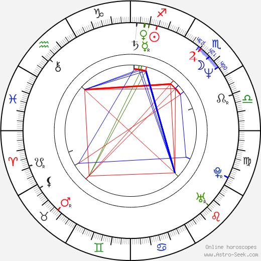 Aden Gillett birth chart, Aden Gillett astro natal horoscope, astrology