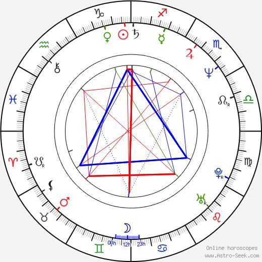 Alannah Myles astro natal birth chart, Alannah Myles horoscope, astrology