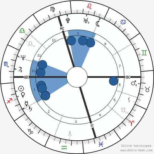 Alberto Cova wikipedia, horoscope, astrology, instagram