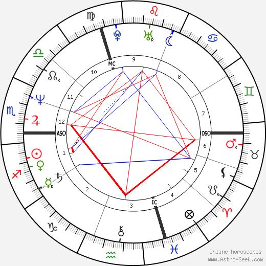 Альберто Кова Alberto Cova день рождения гороскоп, Alberto Cova Натальная карта онлайн