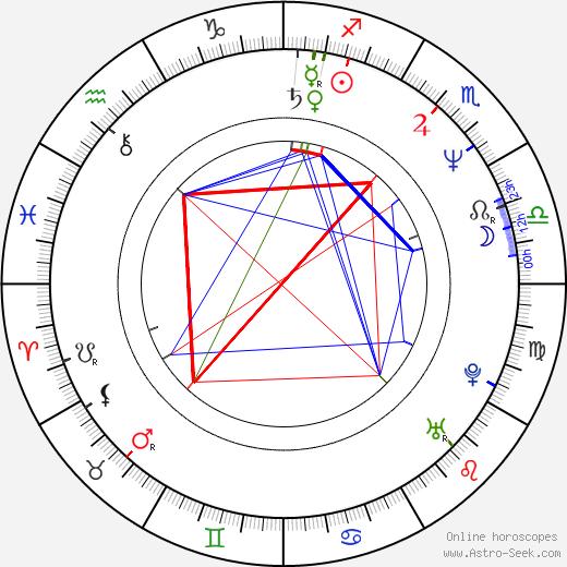 Aleksandr Baluev birth chart, Aleksandr Baluev astro natal horoscope, astrology