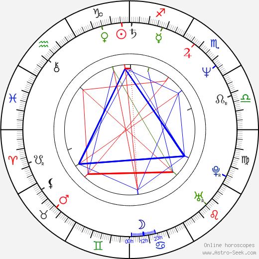 Aleš Jarý tema natale, oroscopo, Aleš Jarý oroscopi gratuiti, astrologia