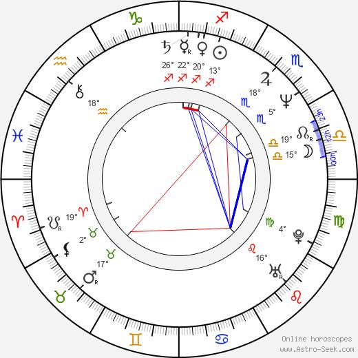 Andrew Kotting birth chart, biography, wikipedia 2019, 2020