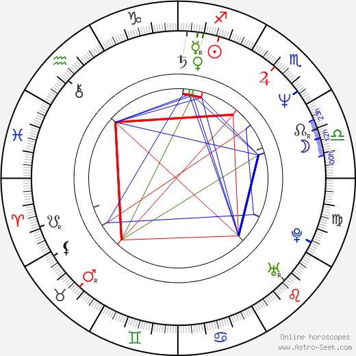 Andrew Kotting astro natal birth chart, Andrew Kotting horoscope, astrology