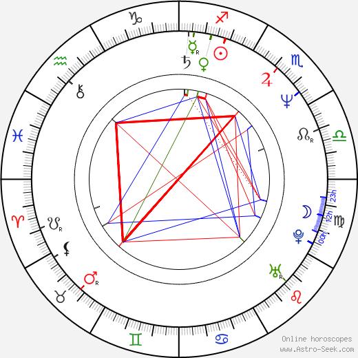 Andrey Podoshian tema natale, oroscopo, Andrey Podoshian oroscopi gratuiti, astrologia
