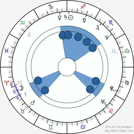 Anna Vissi wikipedia, horoscope, astrology, instagram