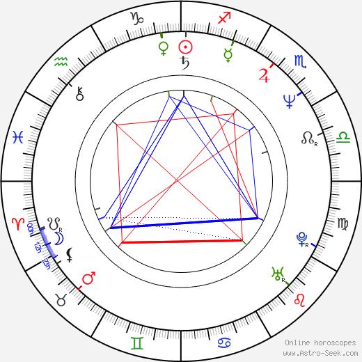Anna Vissi birth chart, Anna Vissi astro natal horoscope, astrology