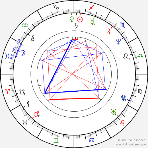 B. C O Ates birth chart, B. C O Ates astro natal horoscope, astrology