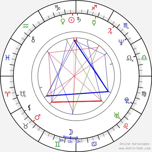 Barbara Schmidt birth chart, Barbara Schmidt astro natal horoscope, astrology