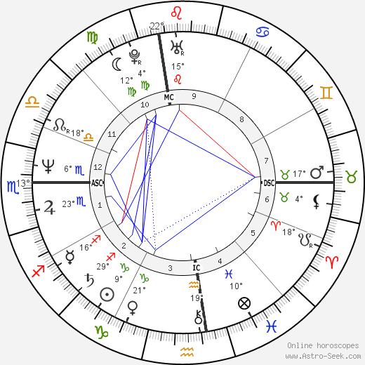 Bebe Neuwirth birth chart, biography, wikipedia 2019, 2020