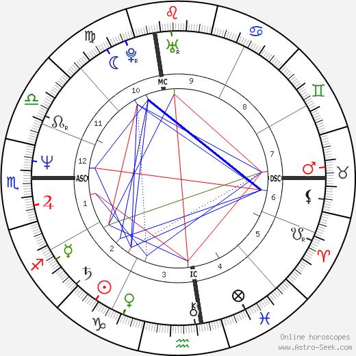 Bebe Neuwirth astro natal birth chart, Bebe Neuwirth horoscope, astrology