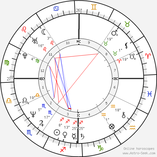 Candace Bushnell birth chart, biography, wikipedia 2019, 2020