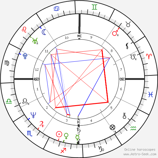 Candace Bushnell birth chart, Candace Bushnell astro natal horoscope, astrology