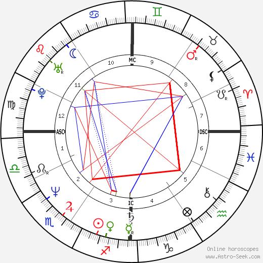 Candace Bushnell tema natale, oroscopo, Candace Bushnell oroscopi gratuiti, astrologia