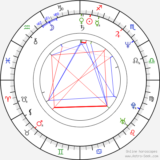 Clive Riche birth chart, Clive Riche astro natal horoscope, astrology