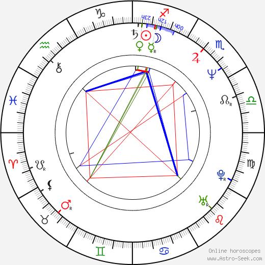 Cornelia Funke astro natal birth chart, Cornelia Funke horoscope, astrology