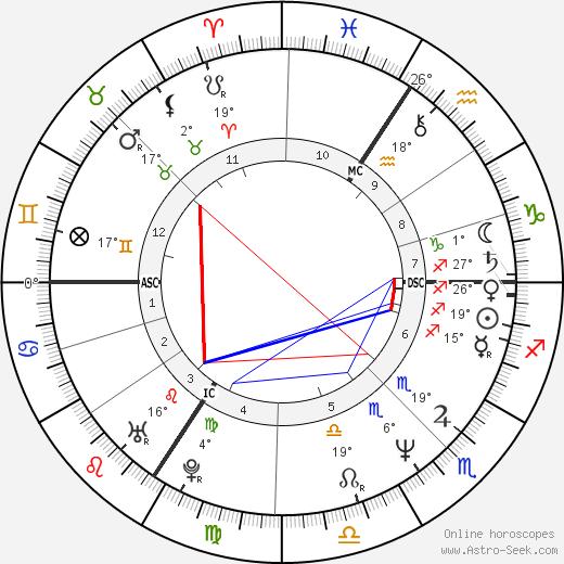 Dominic Raacke birth chart, biography, wikipedia 2020, 2021
