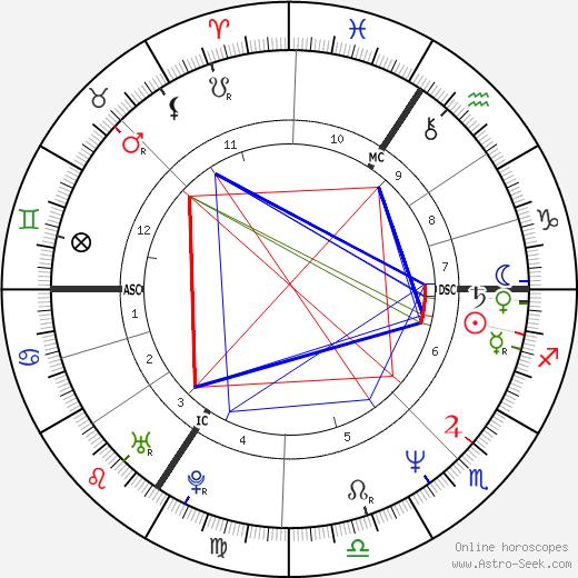 Dominic Raacke birth chart, Dominic Raacke astro natal horoscope, astrology