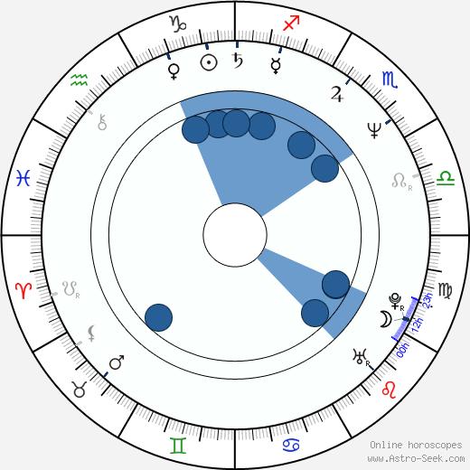 Ellen Sandweiss wikipedia, horoscope, astrology, instagram
