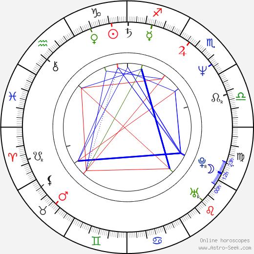 Ellen Sandweiss birth chart, Ellen Sandweiss astro natal horoscope, astrology