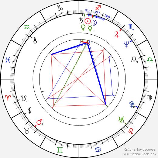 Eva Robin's astro natal birth chart, Eva Robin's horoscope, astrology