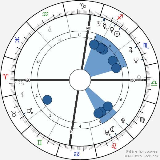 Ezio Gamba wikipedia, horoscope, astrology, instagram