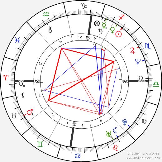 Ezio Gamba tema natale, oroscopo, Ezio Gamba oroscopi gratuiti, astrologia