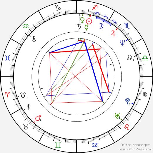 Gerardo Murguía день рождения гороскоп, Gerardo Murguía Натальная карта онлайн