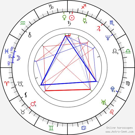 Grazyna Wolszczak astro natal birth chart, Grazyna Wolszczak horoscope, astrology