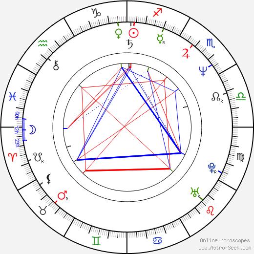 Hanna Dunowska birth chart, Hanna Dunowska astro natal horoscope, astrology