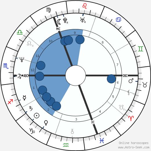 Helene Halphen wikipedia, horoscope, astrology, instagram