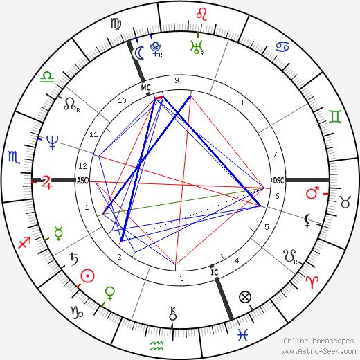 Helene Halphen tema natale, oroscopo, Helene Halphen oroscopi gratuiti, astrologia
