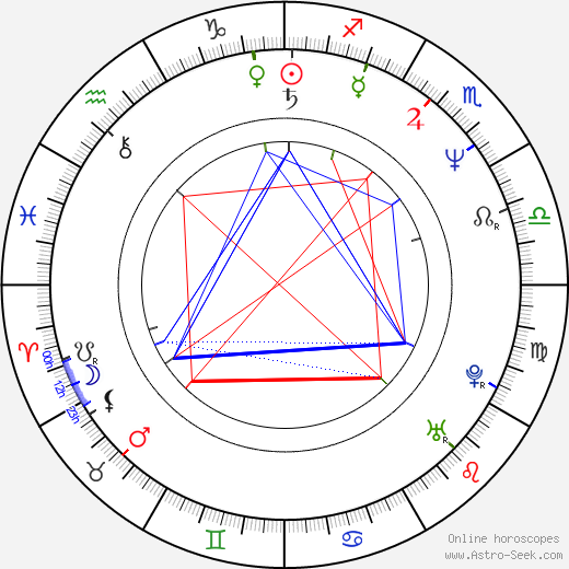 Jerome Ehlers birth chart, Jerome Ehlers astro natal horoscope, astrology