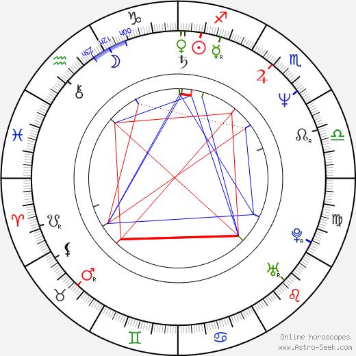 Johannes Silberschneider birth chart, Johannes Silberschneider astro natal horoscope, astrology