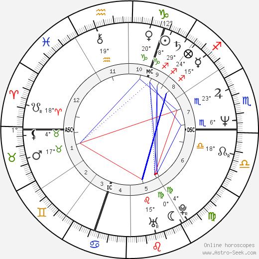 John A. Adams birth chart, biography, wikipedia 2019, 2020
