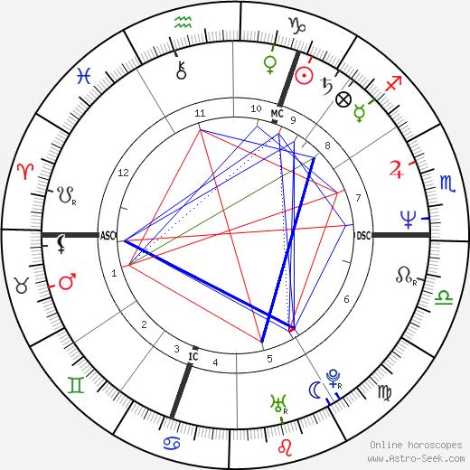 John A. Adams astro natal birth chart, John A. Adams horoscope, astrology