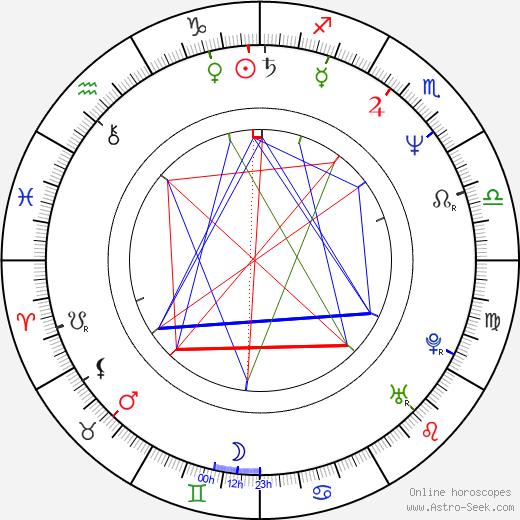 Konstantin Kinchev birth chart, Konstantin Kinchev astro natal horoscope, astrology