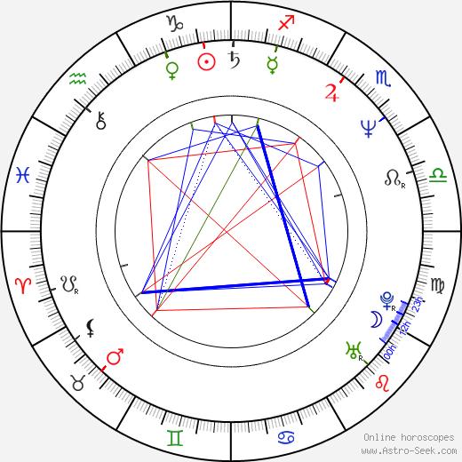 Лав Диас Lav Diaz день рождения гороскоп, Lav Diaz Натальная карта онлайн