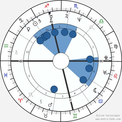 Luca Manfredi wikipedia, horoscope, astrology, instagram