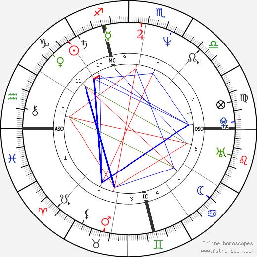 Luca Manfredi tema natale, oroscopo, Luca Manfredi oroscopi gratuiti, astrologia