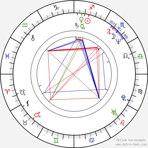 Manuel Gómez Pereira birth chart, Manuel Gómez Pereira astro natal horoscope, astrology
